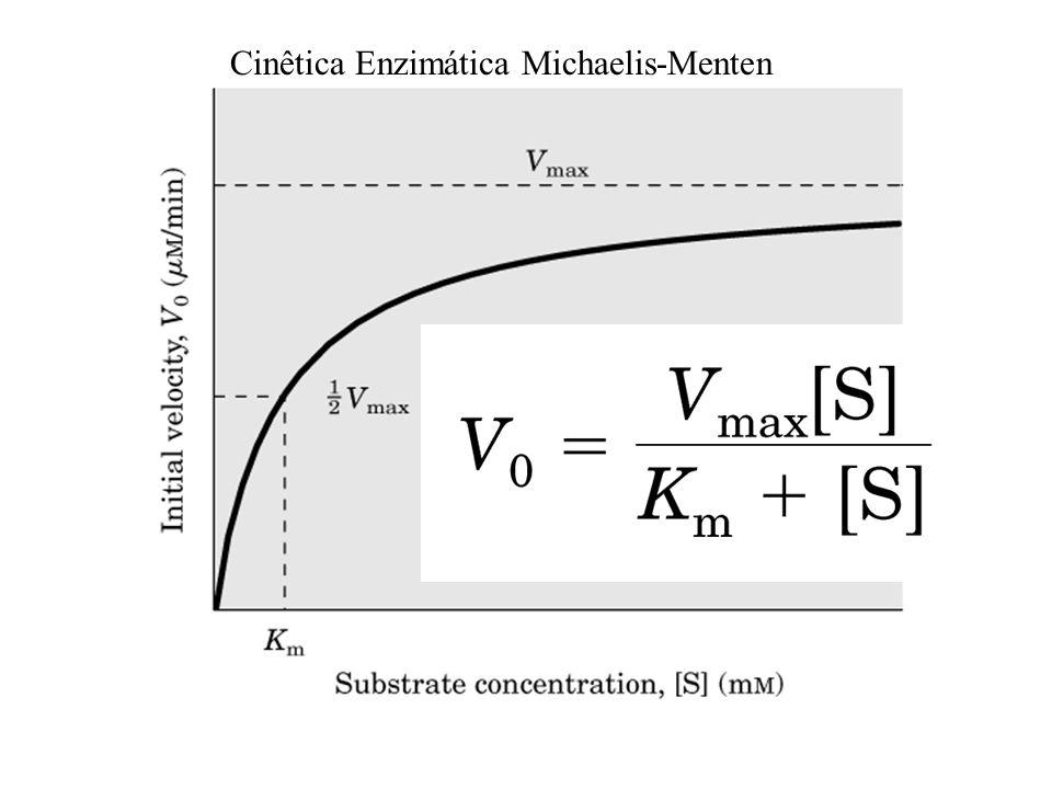 k 1 kcat E + S ES E + P k -1 V = kcat[ES] Assumir que: d[ES]/dt = 0 k 1 [E][S] – k -1 [ES] – kcat[ES] = 0 [E] tot = [E] + [ES] V max = k cat x [E] tot K M = k -1 /k 1