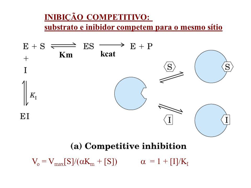 = 1 + [I]/K I V o = V max [S]/(K m + [S]) Quando [S]>>Km, V o = V max / INIBIÇÃO NÃO-COMPETITIVO: substrato e inibidor competem para sítios diferentes; inibidor somente liga ao complexo ES