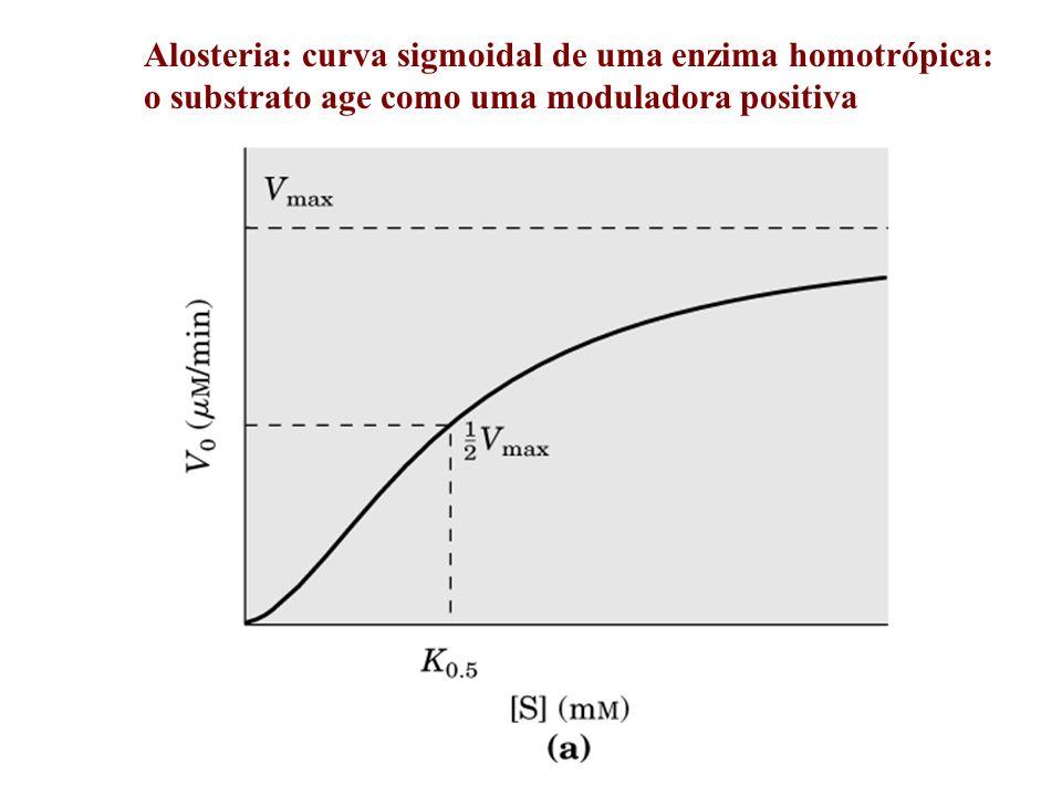 Alosteria: curvas sigmais de uma enzima em que moduladoras positivas e negativas modificam K 0.5 sem modificar Vmax.