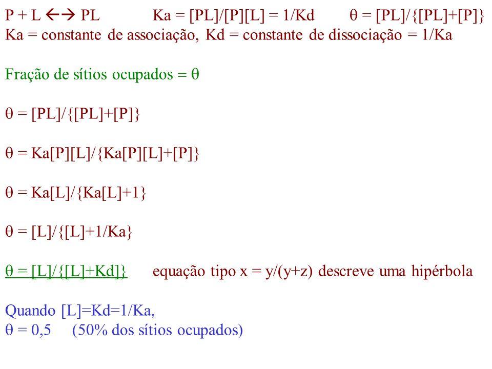 Curva de ligação de oxigênio a mioglobina P 50 = 0,26 kPa = fração dos sítios ocupados com ligantes = [L]/{[L]+Kd]} = [0 2 ]/{[0 2 ]+ [0 2 ] 50 } =p0 2 /{p0 2 +P 50 }