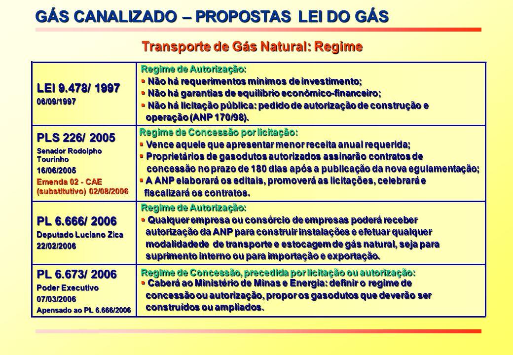 GÁS CANALIZADO – PROPOSTAS LEI DO GÁS Acesso Livre no Transporte de Gás Natural Proposta PL 226/2005 LEI 9.478/ 1997 06/09/1997 Acesso Negociado: Conflitos frequentes com longo processo de arbitragem da ANP; Conflitos frequentes com longo processo de arbitragem da ANP; Negociações longas prejudicam decisões de investimento; Negociações longas prejudicam decisões de investimento; Ameaça de conflito funciona como barreira à entrada e inibe novas solicitações de Ameaça de conflito funciona como barreira à entrada e inibe novas solicitações de acesso.