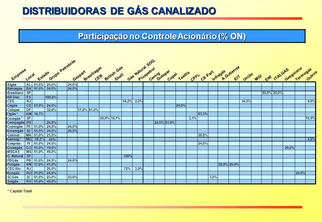 DISTRIBUIDORAS – VENDA DE GÁS Vendas de Gás das Distribuidoras por Segmento (mil m 3 /dia) Ref: dezembro/2005 (mil m 3 /dia) Fonte: Brasil Energia - fevereiro/2006