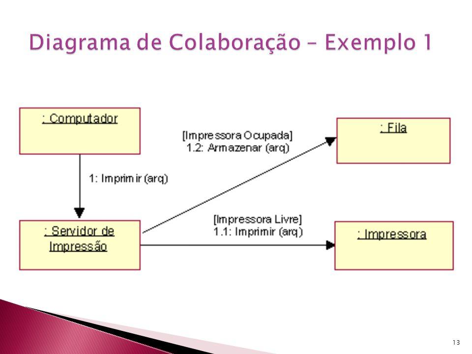 A seguir é mostrado o diagrama de colaboração, para o caso de uso Processar Pedido da G@E LTDA, onde pode-se acompanhar o caminho de interação e as mensagens que são trocadas.