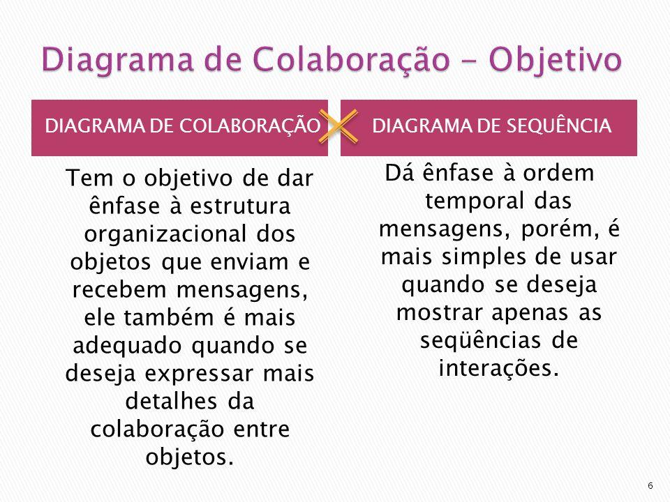 No diagrama de colaboração existe um caminho que indica como o objeto está vinculado a outro.
