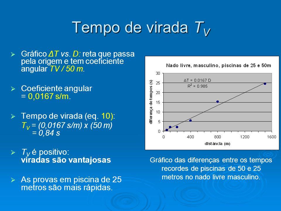 Velocidade do nado e Tempo de largada T s Podemos obter agora a velocidade de nado V e o tempo de largada T L através de T V, U e D 0.