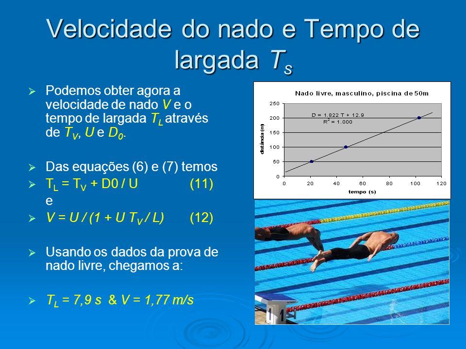 Resultados e Discussões: Um atleta de ponta é capaz de nadar distâncias apreciáveis a 1,8 m/s, ganha cerca de 8 s na largada da prova (provavelmente bem menos), e a cada virada tem um ganho extra de aproximadamente 0,8 s.