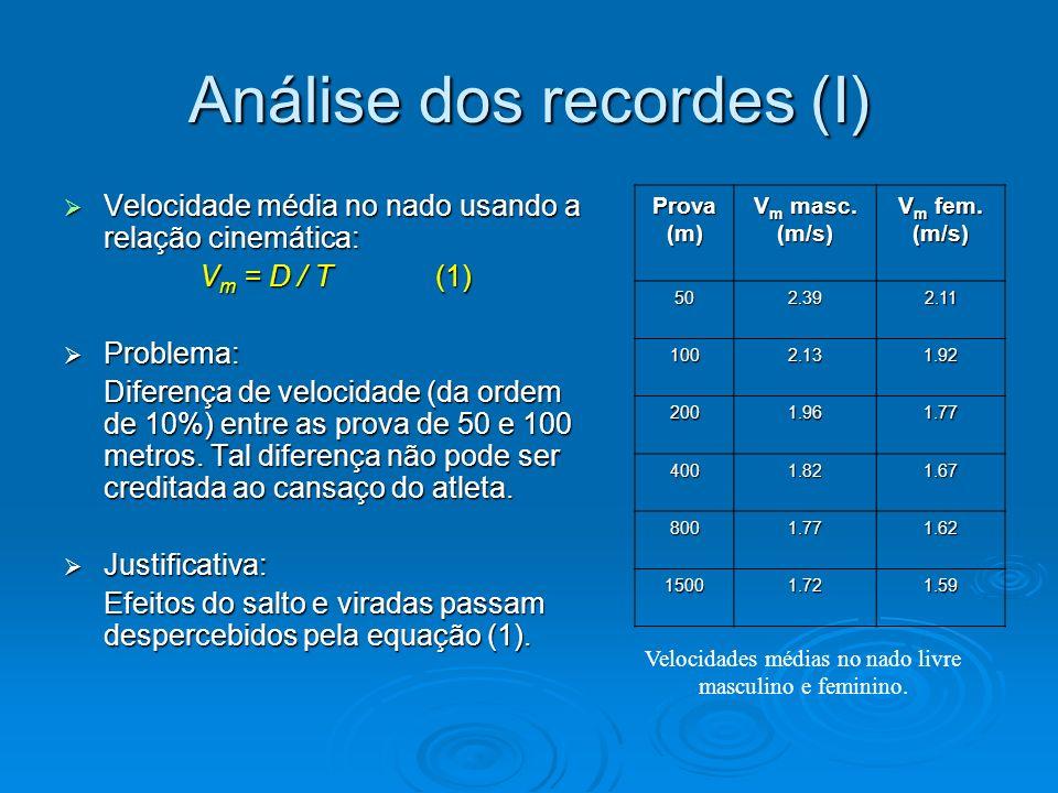 Análise dos recordes (II) Análise gráfica dos recordes Análise gráfica dos recordes Linearidade: Linearidade: D = U T + D 0 (2) U - relacionado à velocidade do nadador – independente da prova; T - tempo recorde do percurso; D 0 - coeficiente linear dependente do tempo ganho na largada e viradas.