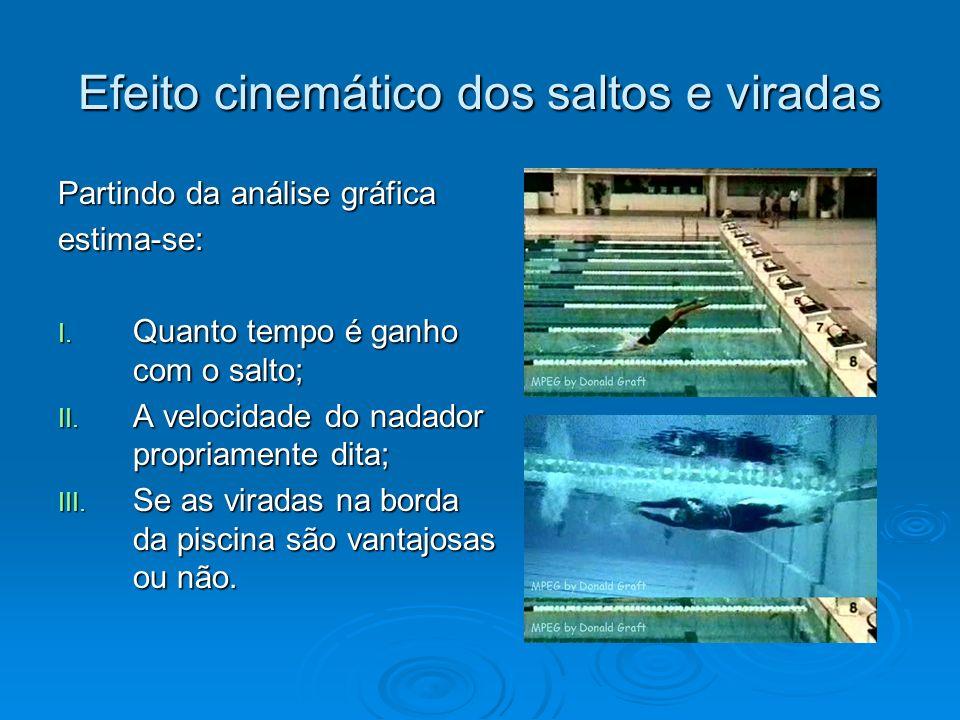 Modelo utilizado Numa prova de percurso D o nadador percorre a piscina N vezes, onde N = D / L (3) Tempo gasto na prova T = D / V – T L – (N – 1) T V (4) (V é a velocidade do nadador, T L é o tempo ganho na largada e TV é o tempo da virada) Substituindo a equação (3) na (4) encontramos T = D (1 / V – T V / L) – T L + T V (5) Definindo 1 / U = 1 / V – T V / L (6) e D0 = (T L – T V ) U (7) a equação (5) pode ser colocada na forma D = U T + D 0 (8)