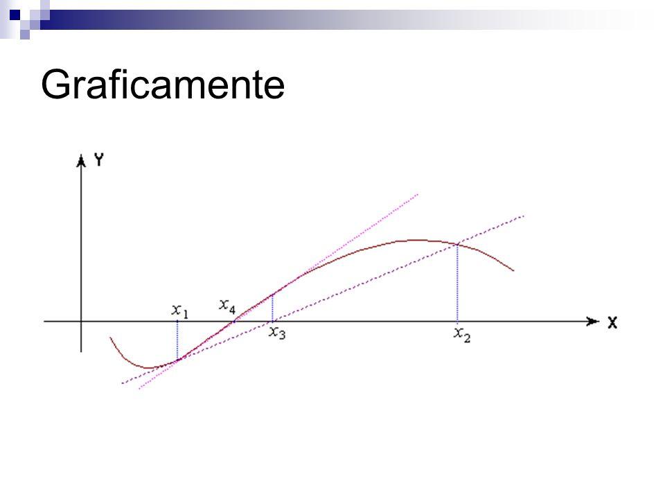 Critério de parada O processo iterativo é interrompido quando for obtido |f(x k )|, k=1,2,...