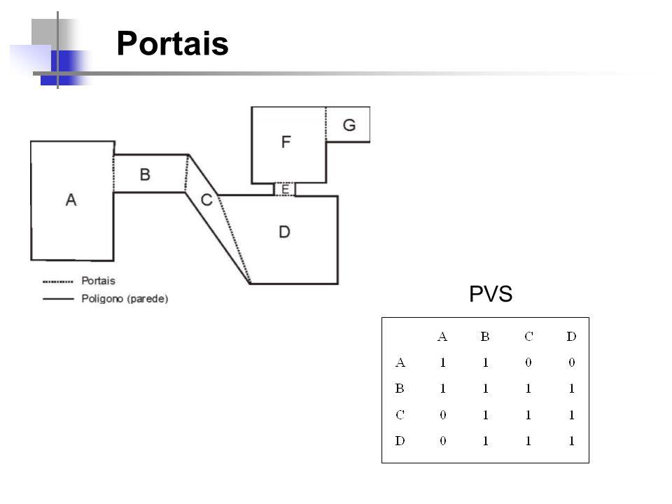 Render (Celula* celula, Camera* camera, View* view) { Para todos os polígonos da celula onde se encontra o observador faça Se o polígono não é portal então Plote o polígono clipado para a tela Senão Crie um novo view utilizando o portal e o view corrente render (célula_vizinha, camera, novo_view) } 1) Qual a condição de parada da recursão.