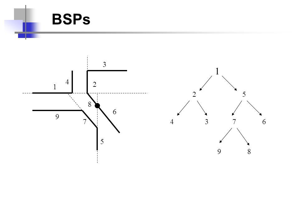 Desenha_BSP (O, no_Arvore_BSP) Se (no_Arvore_BSP é folha) Plota_Poligono (no_Arvore_BSP) Senão Testa de que lado O está em relação ao plano de no_arvore_BSP Se O estiver à direita do plano Desenha_BSP (O, no_Arvore_BSP -> esquerda) Plota_Poligono (no_Arvore_BSP) Desenha_BSP (O, no_Arvore_BSP -> direita) Se O estiver à esquerda do plano Desenha_BSP (O, no_Arvore_BSP -> direita) Plota_Poligono (no_Arvore_BSP) Desenha_BSP (O, no_Arvore_BSP -> esquerda) BSPs - Visualização