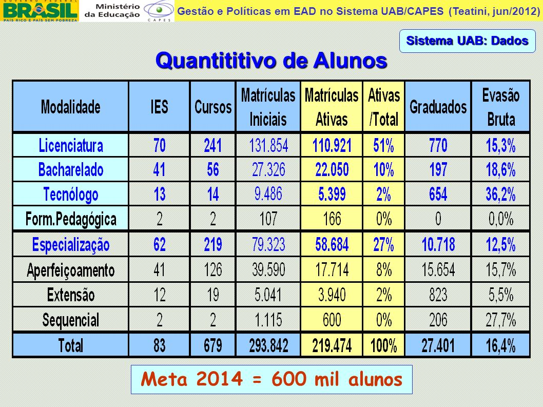 Gestão e Políticas em EAD no Sistema UAB/CAPES (Teatini, jun/2012) Quantitativo de Polos Sistema UAB: Dados Meta 2014 = 1000 polos Orçamento UAB 2013 = R$ 780 milhões