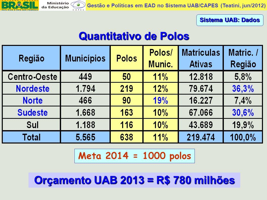 Gestão e Políticas em EAD no Sistema UAB/CAPES (Teatini, jun/2012) Alguns resultados da EAD superior no Brasil