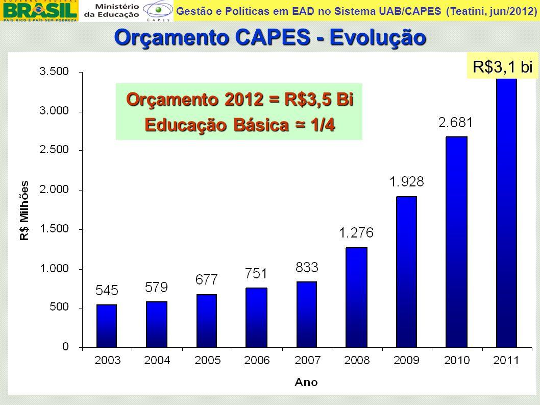 Gestão e Políticas em EAD no Sistema UAB/CAPES (Teatini, jun/2012) CAPES: Bolsas no Brasil e Exterior 116 mil Pós-graduação Formação e valorização da Educação Básica