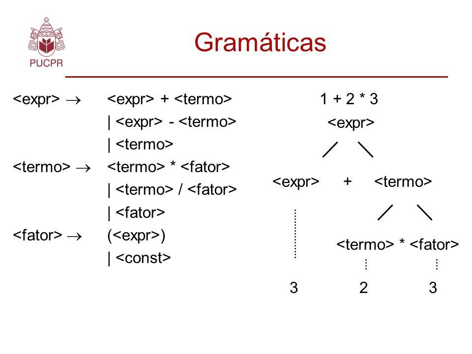 Gramáticas + | - | * | / | ( ) | * 1 + 2 * 3