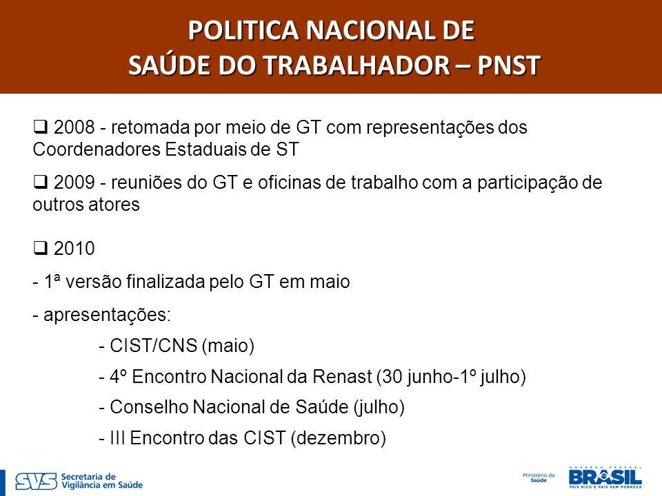 POLITICA NACIONAL DE SAÚDE DO TRABALHADOR E DA TRABALHADORA – PNST 2011 - discussão no Colegiado da SVS - apresentação no GTVS em junho - consulta pública (21 julho – 21 agosto) - apresentação no 5º Encontro Nacional da Renast (27-29 setembro) - apresentação na CIST/CNS (3 outubro) - apresentação no GTVS (6 outubro) - pactução na CIT (27 outubro) - aprovação no CNS (15 dezembro) Portaria GM/MS n° 1.823, de 23 de agosto de 2012, publicada no D.O.U em 24 de agosto de 2012