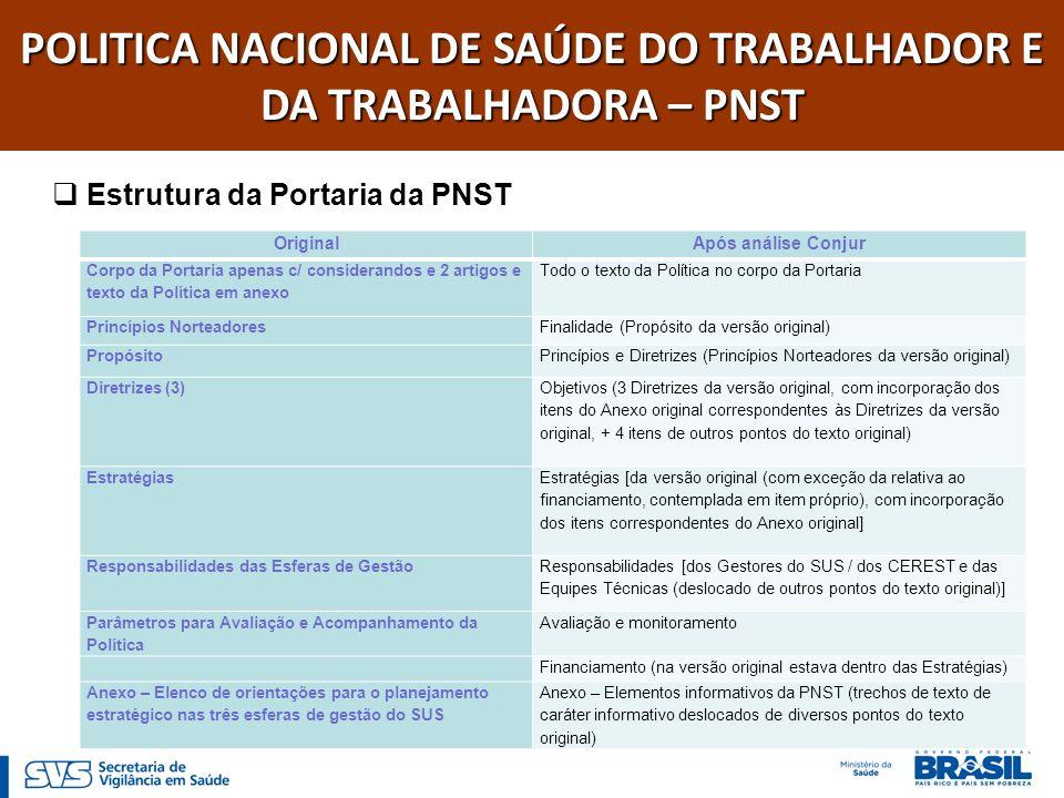 POLITICA NACIONAL DE SAÚDE DO TRABALHADOR E DA TRABALHADORA – PNST ESTRUTURA - FINALIDADE - PRINCÍPIOS E DIRETRIZES - OBJETIVOS - ESTRATÉGIAS - RESPONSABILIDADES (DOS GESTORES DO SUS \ DOS CEREST E DAS EQUIPES TÉCNICAS) - AVALIAÇÃO E MONITORAMENTO - FINANCIAMENTO - ANEXO - I - Elementos informativos da Política