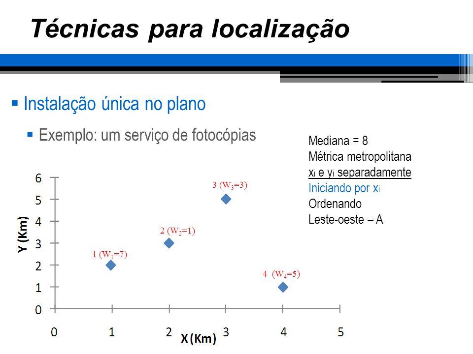 Técnicas para localização Instalação única no plano Exemplo: um serviço de fotocópias 1 (W 1 =7) 2 (W 2 =1) 3 (W 3 =3) 4 (W 4 =5) Mediana = 8 Métrica metropolitana x i e y i separadamente Iniciando por x i Ordenando Leste-oeste – A A