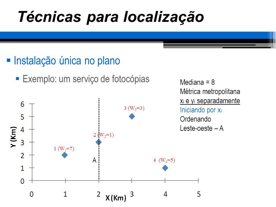 Técnicas para localização Instalação única no plano Exemplo: um serviço de fotocópias 1 (W 1 =7) 2 (W 2 =1) 3 (W 3 =3) 4 (W 4 =5) Mediana = 8 Métrica metropolitana x i e y i separadamente Iniciando por x i Ordenando Leste-oeste – A Oeste-leste – B A