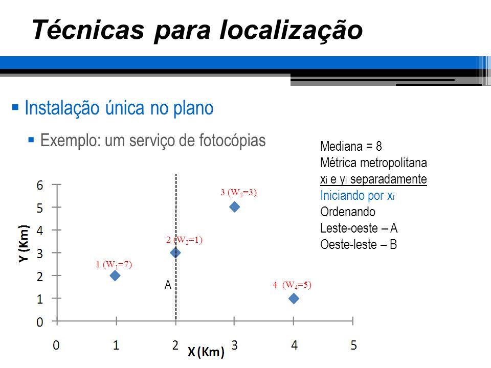 Técnicas para localização Instalação única no plano Exemplo: um serviço de fotocópias 1 (W 1 =7) 2 (W 2 =1) 3 (W 3 =3) 4 (W 4 =5) Mediana = 8 Métrica metropolitana x i e y i separadamente Iniciando por x i Ordenando Leste-oeste – A Oeste-leste – B AB