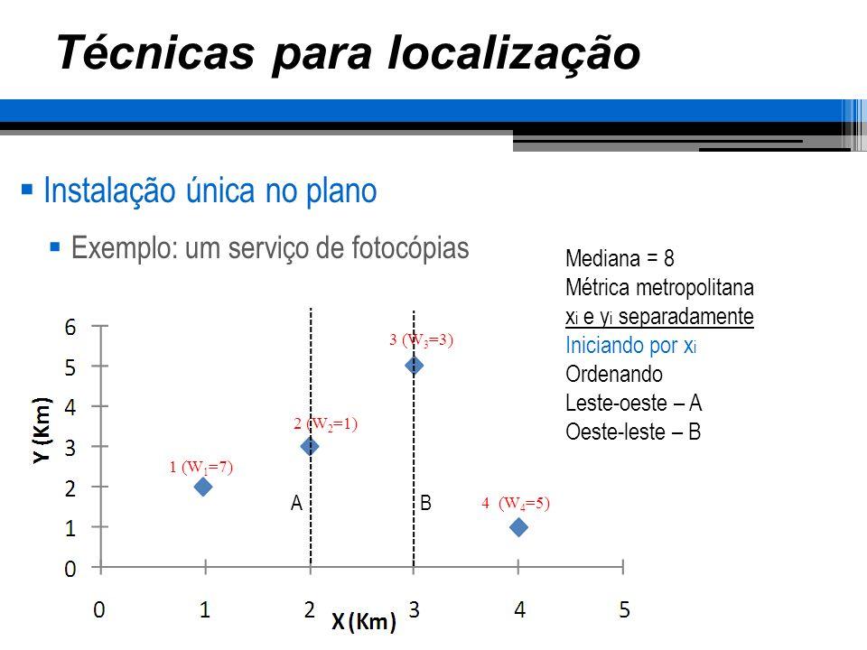 Técnicas para localização Instalação única no plano Exemplo: um serviço de fotocópias 1 (W 1 =7) 2 (W 2 =1) 3 (W 3 =3) 4 (W 4 =5) Mediana = 8 Métrica metropolitana x i e y i separadamente Calculando para y i AB