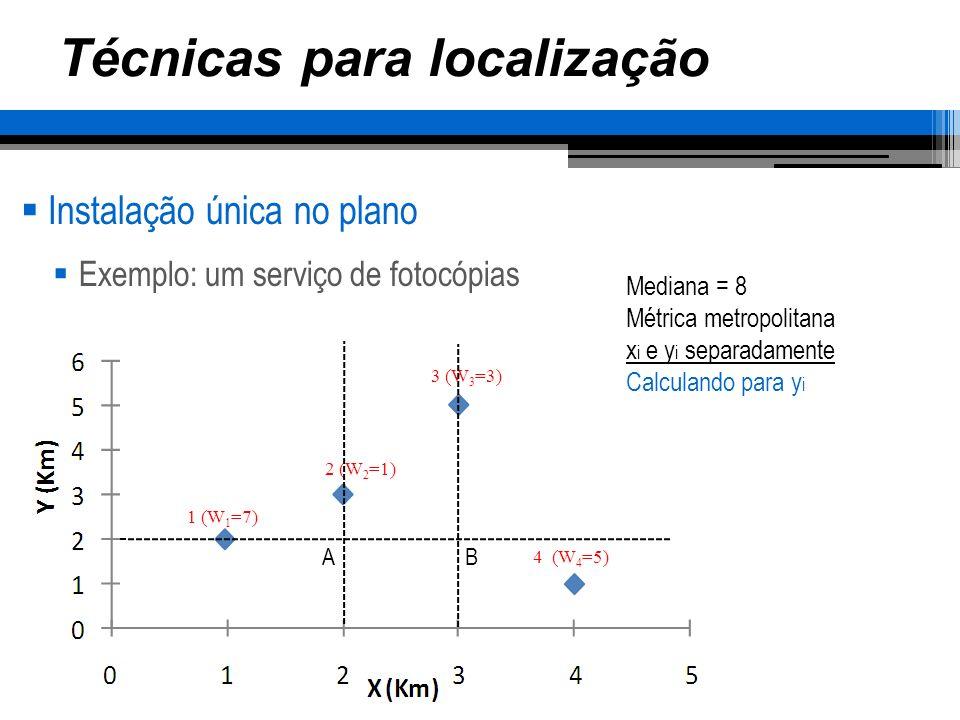 Técnicas para localização Instalação única no plano Exemplo: um serviço de fotocópias 1 (W 1 =7) 2 (W 2 =1) 3 (W 3 =3) 4 (W 4 =5) Mediana = 8 Métrica metropolitana x i e y i separadamente Calculando para y i Ordenando Sul-Norte – 12 Norte-sul – 11 AB Estoura a mediana em (1)