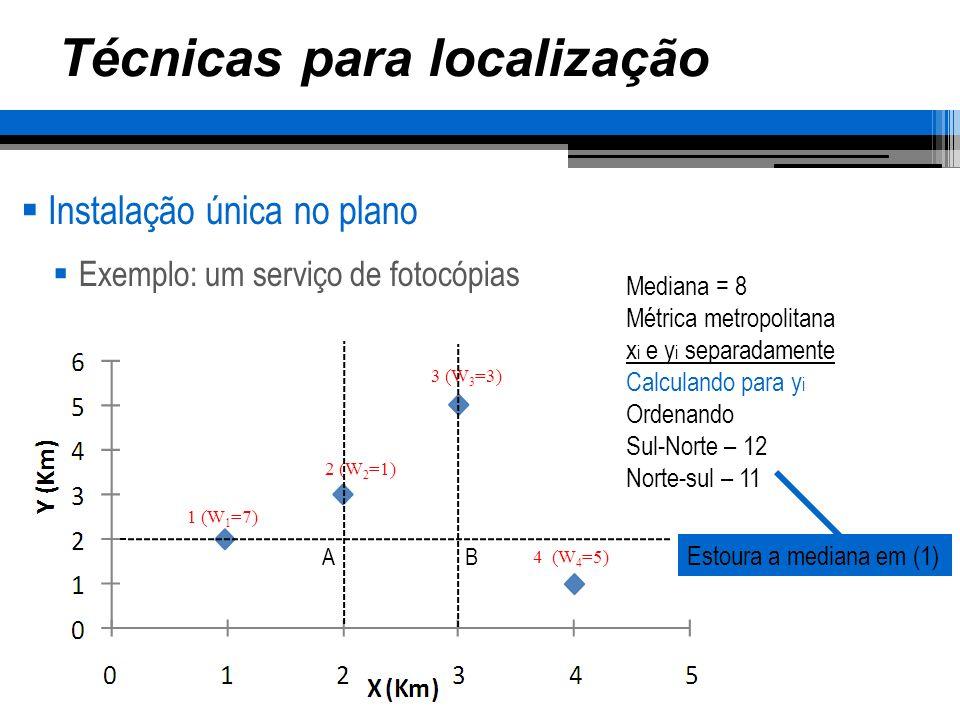 Técnicas para localização Instalação única no plano Exemplo: um serviço de fotocópias 1 (W 1 =7) 2 (W 2 =1) 3 (W 3 =3) 4 (W 4 =5) AB A solução estará neste segmento de reta (2,2) (3,2)