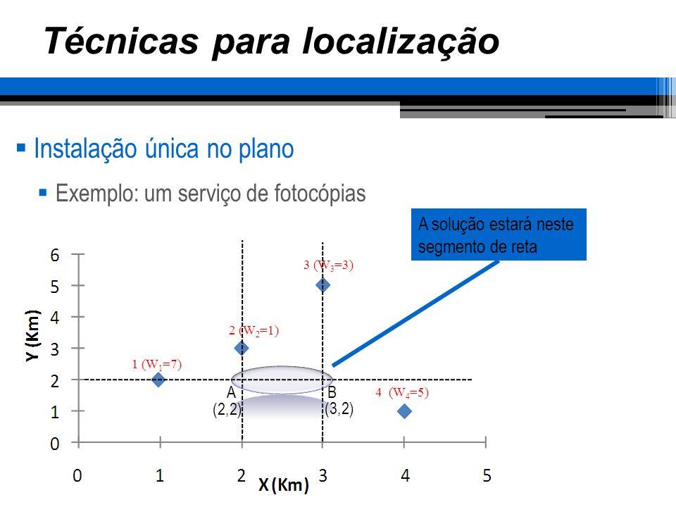 Técnicas para localização Instalação única no plano Exemplo: um serviço de fotocópias EscritórioDistânciaPesoTotal 1177 2111 34312 43515 Localizando em A (2,2) 35