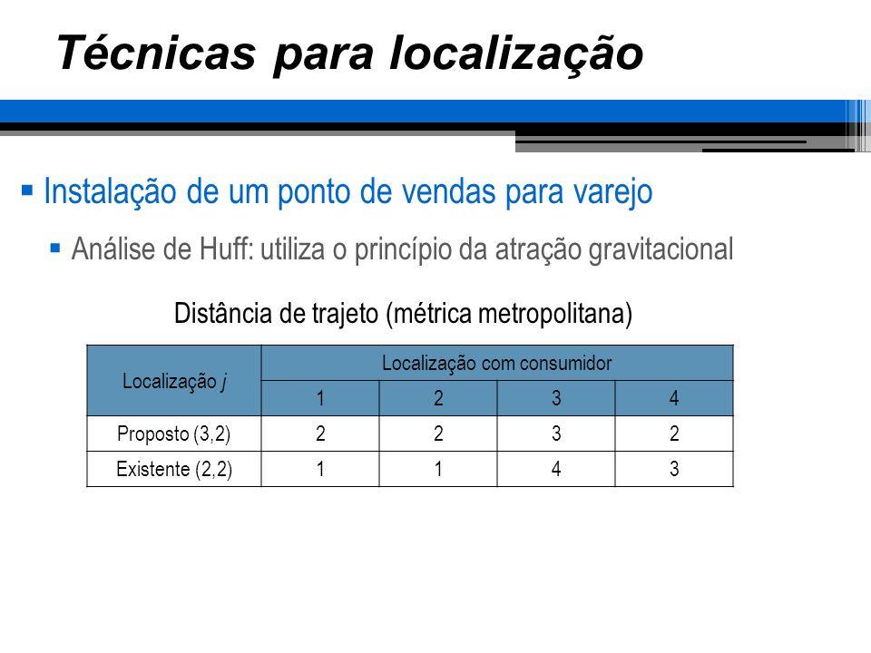 Técnicas para localização Instalação de um ponto de vendas para varejo Análise de Huff: utiliza o princípio da atração gravitacional Localização j Localização com consumidor 1234 Proposto (S 1 =2)0,5 0,22220,5 Existente (S 2 =1)110,06250,111 Atração total1,5 0,28470,611 Cálculo da atração (A ij )