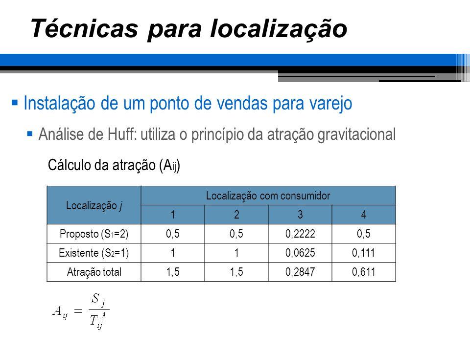 Técnicas para localização Instalação de um ponto de vendas para varejo Análise de Huff: utiliza o princípio da atração gravitacional Localização j Localização com consumidor 1234 Proposto0,33 0,780,82 Existente0,67 0,220,18 Cálculo da probabilidade (P ij )