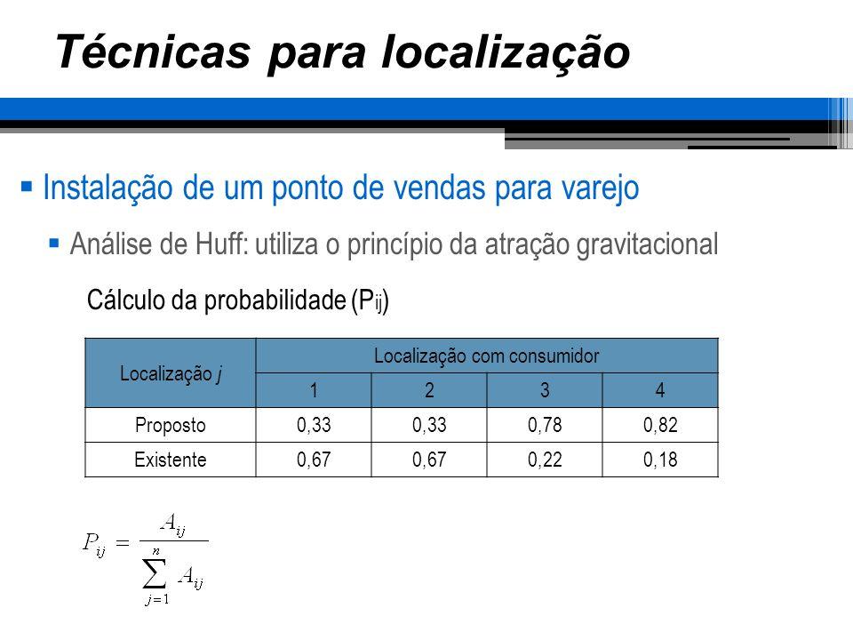 Técnicas para localização Instalação de um ponto de vendas para varejo Análise de Huff: utiliza o princípio da atração gravitacional Localização j Localização com consumidor Fatia de mercado Mercado (%) 1234 Proposto2.3333332.3404.1009.1060,57 Existente4.6676676609006.8940,43 Cálculo do ganho esperado (E jk ) e da fatia de mercado (M jk )