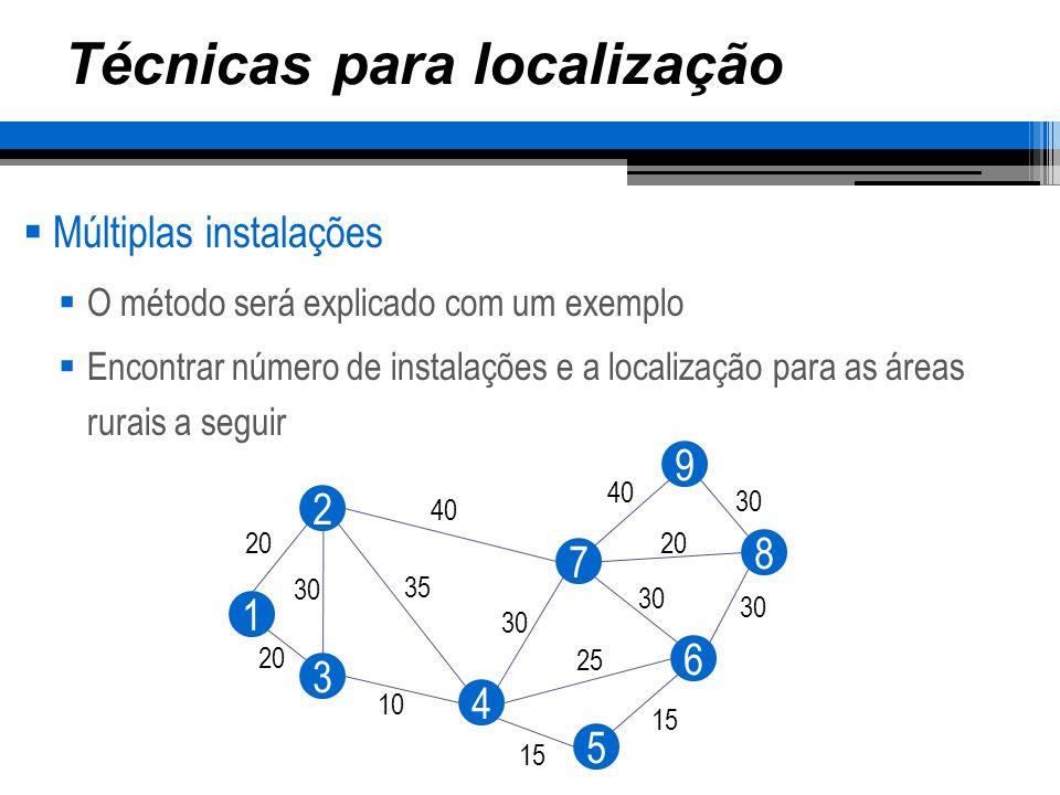 Técnicas para localização Múltiplas instalações Critério: alcance máximo de 48 Km, (6) ñ sediará serviço Aboradagem: verificar, para cada localidade as localidades que a serviriam e que ela poderia servir 1 2 3 4 5 6 7 8 9 20 30 10 35 40 30 25 15 30 20 40 30