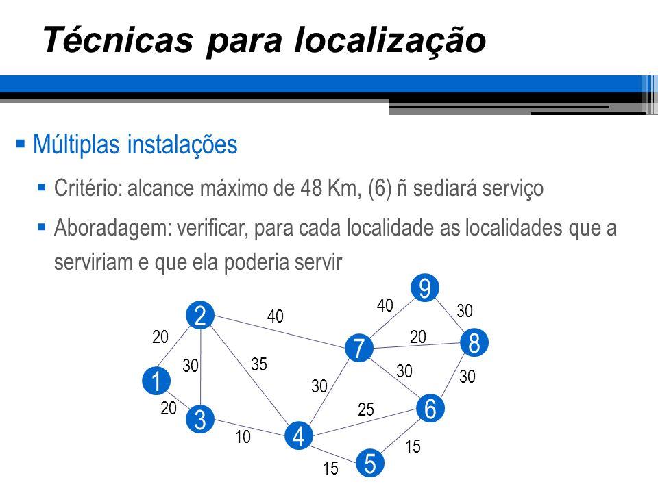 Técnicas para localização Múltiplas instalações Faixa de localizações para serviço ComunidadeServidas por elaPoderiam serví-la 11, 2, 3, 4 21, 2, 3(1, 2, 3) 31, 2, 3, 4, 5 41, 3, 4, 5, 6, 71, 3, 4, 5, 7 53, 4, 5, 63, 4, 5 64, 5, 6, 7, 84, 5, 7, 8 74, 6, 7, 8(4, 7, 8) 86, 7, 8, 97, 8, 9 98, 9