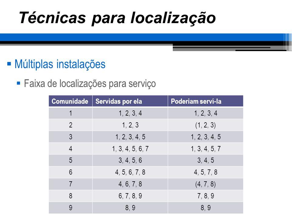 Técnicas para localização Múltiplas instalações 3, 4 e 8 podem servir os dois grupos ComunidadeServidas por elaPoderiam serví-la 11, 2, 3, 4 21, 2, 3(1, 2, 3) 31, 2, 3, 4, 5 41, 3, 4, 5, 6, 71, 3, 4, 5, 7 53, 4, 5, 63, 4, 5 64, 5, 6, 7, 84, 5, 7, 8 74, 6, 7, 8(4, 7, 8) 86, 7, 8, 97, 8, 9 98, 9