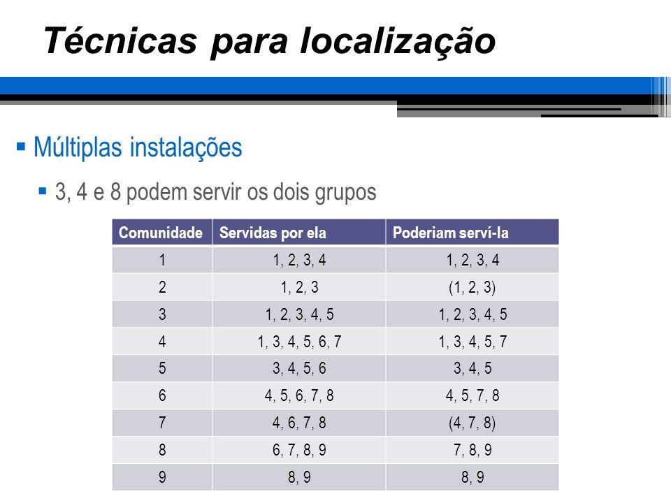 Técnicas para localização Múltiplas instalações Realizando uma análise, 3 e 8 atendem todas as localidades ComunidadeServidas por elaPoderiam serví-la 11, 2, 3, 4 21, 2, 3(1, 2, 3) 31, 2, 3, 4, 5 41, 3, 4, 5, 6, 71, 3, 4, 5, 7 53, 4, 5, 63, 4, 5 64, 5, 6, 7, 84, 5, 7, 8 74, 6, 7, 8(4, 7, 8) 86, 7, 8, 97, 8, 9 98, 9