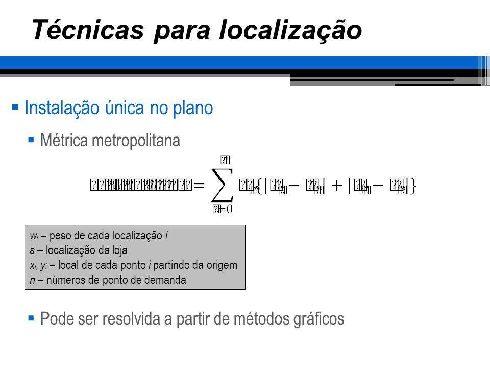 Técnicas para localização Instalação única no plano Exemplo: um serviço de fotocópias quer abrir um escritório em um bairro do central.