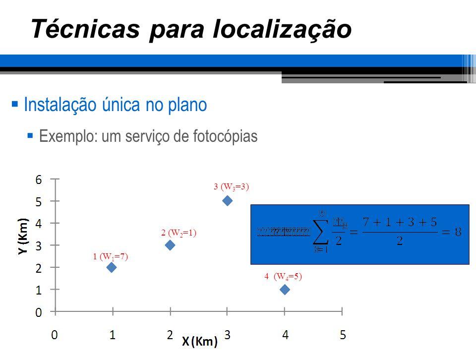 Técnicas para localização Instalação única no plano Exemplo: um serviço de fotocópias 1 (W 1 =7) 2 (W 2 =1) 3 (W 3 =3) 4 (W 4 =5) Mediana = 8 Métrica metropolitana x i e y i separadamente Iniciando por x i