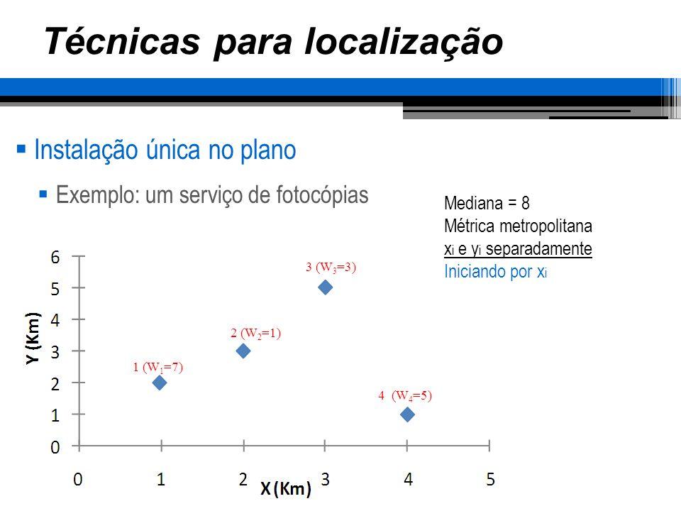 Técnicas para localização Instalação única no plano Exemplo: um serviço de fotocópias 1 (W 1 =7) 2 (W 2 =1) 3 (W 3 =3) 4 (W 4 =5) Mediana = 8 Métrica metropolitana x i e y i separadamente Iniciando por x i Ordenando Leste-oeste – A