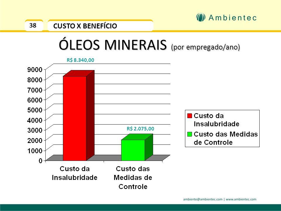 38 CUSTO X BENEFÍCIO ÓLEOS MINERAIS (por empregado/ano) R$ 8.340,00 R$ 2.075,00