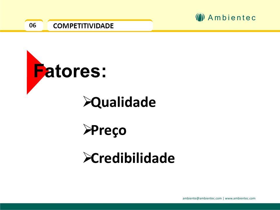06 COMPETITIVIDADE Fatores: Qualidade Preço Credibilidade
