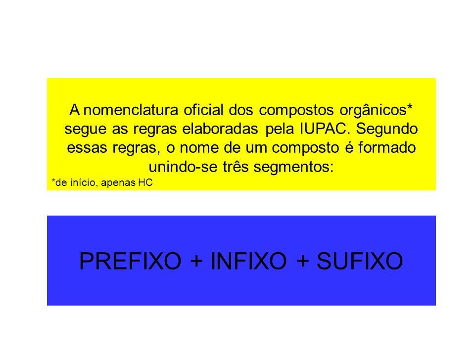 O PREFIXO,parte inicial, indica o número de átomos de carbono presentes na molécula.