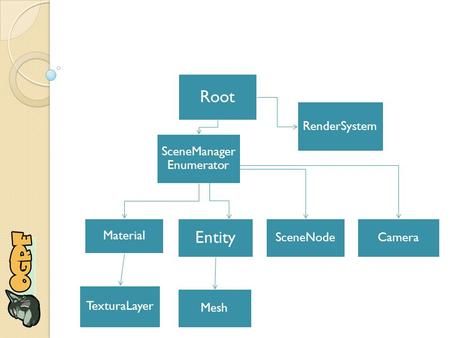 Root RenderSystem SceneManager Enumerator Material Entity SceneNodeCamera TexturaLayer Mesh.