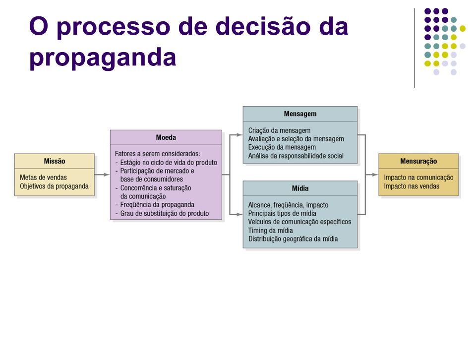 O processo de decisão de propaganda Compreende cinco etapas e consiste no: - estabelecimento dos objetivos da propaganda, - na determinação do orçamento de propaganda, - na escolha da mensagem da propaganda e - na decisão sobre a mídia e - avaliação de sua eficácia.