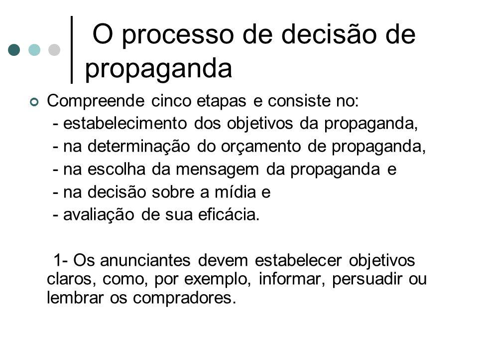 O processo de decisão de propaganda (cont.) 2- Os cinco fatores que devem ser levados em consideração quando o orçamento de propaganda é estabelecido são: estágio no ciclo de vida do produto, participação de mercado e base de consumidores, concorrência e saturação da comunicação, freqüência da propaganda e grau de substituição do produto.