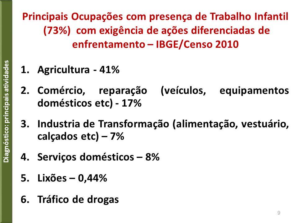 Tabela II - PERFIL DE RENDA Em 2010, 40% das crianças e adolescentes de 10 a 15 anos que trabalhavam viviam em domicílios sem perfil de renda do Cadastro Único (isto é, com rendimento familiar por pessoa superior a R$255,01) Diagnóstico