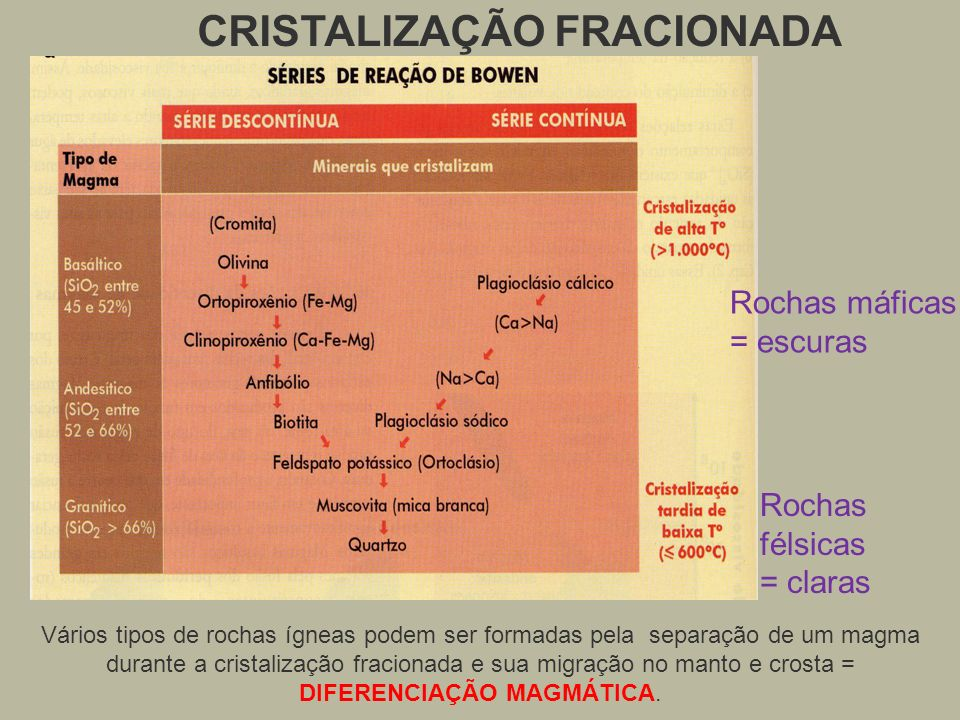 CRISTALIZAÇÃO FRACIONADA VERSUS ESTRUTURA CRISTALINA nesossilicatos inossilicatos filossilicatos tectossilicatos KAlSi 3 O 8 feldspato K CaMgSi 2 O 6 piroxênio NaMg 3 Fe 4 Al 3 Si 5 O 22 (0H) 2 anfibólio KMgFe 2 AlSi 3 O 10 (0H) 2 biotita Mg 2 SiO 4 olivina KAl 3 Si 3 O 10 (0H) 2 muscovita SiO 2 quartzo CaAl 2 Si 2 O 8 anortita NaAlSi 3 O 8 albita