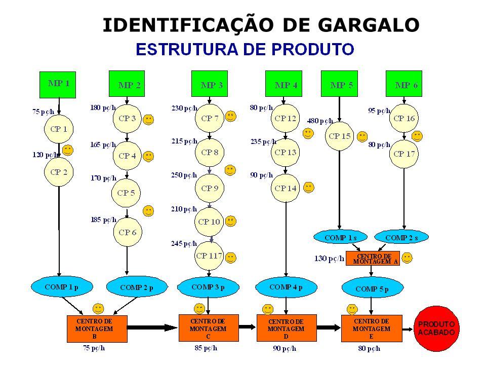 III. PADRONIZAÇÃO DE ROTINAS OPERACIONAIS