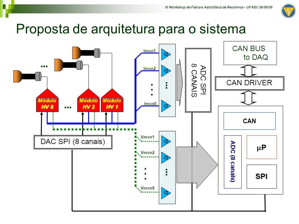 VI Workshop de Física e Astrofísica de Neutrinos – UFABC 26/06/09 Montagem inicial para teste do módulo HV HV HV Módulo HV Vcontrol Vmon Imon 12345 HV Probe Minipa HV-40A (1G ) 12345 Todos os Multimetros Digitais Minipa ET-2231 Function Generator 5MHz +12Vcc Módulo HV: SDS CCP12202101CVC - Control Input: 2.5V/2kV - Voltage Monitoring: 5V/2kV - Current Monitoring: 5V/100uA Câmara escura 12.0 V Fonte Regulada 0.22 V Tensão Variável LED