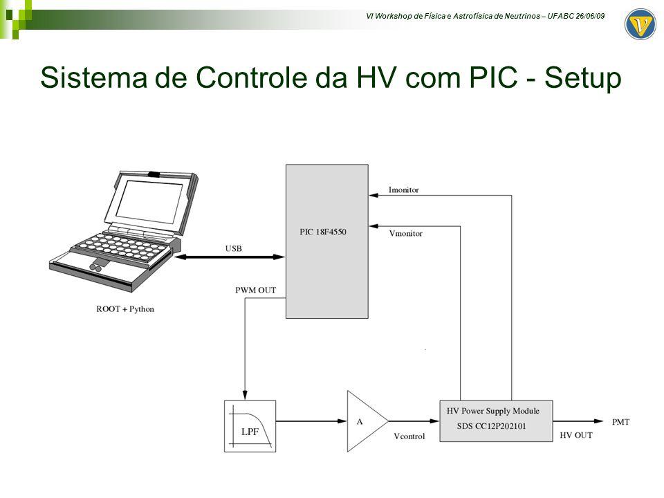 VI Workshop de Física e Astrofísica de Neutrinos – UFABC 26/06/09 Interface de comunicação (CAN Bus) Artifício para executar os testes de comunicação (Breno Ramos)