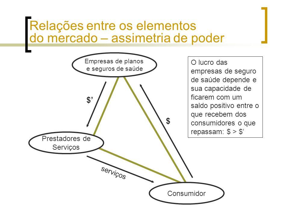 O mercado brasileiro: dimensões É o segundo maior do mundo, com cerca de 34 milhões de segurados; Composição do mercado de planos e seguros de saúde: OperadorasNúmero de segurados % do mercado Medicina de Grupo 12.526.36037% Cooperativas9.165.53927% Autogestão5.582.02717% Seguradoras5.092.17315% Filantrópicas1.363.9544% Total33.730.053100%